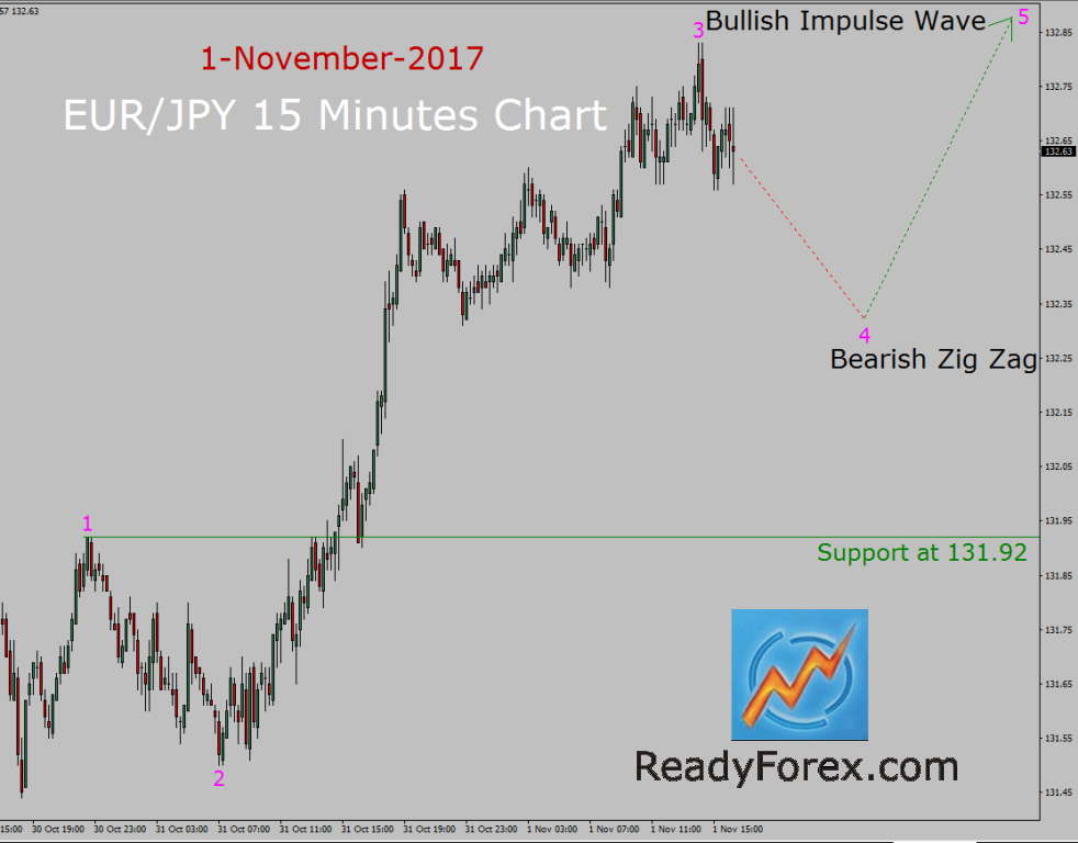 EUR/JPY Elliott Wave Analysis by ReadyForex.com