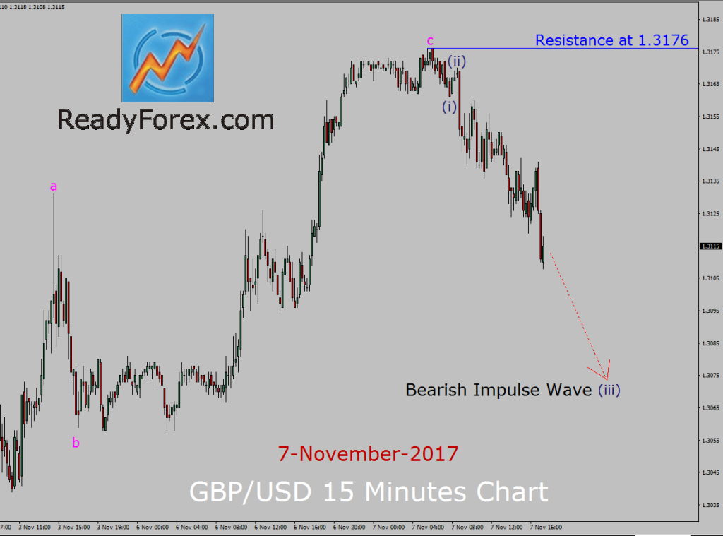 GBP/USD Elliott Wave Analysis by ReadyForex.com