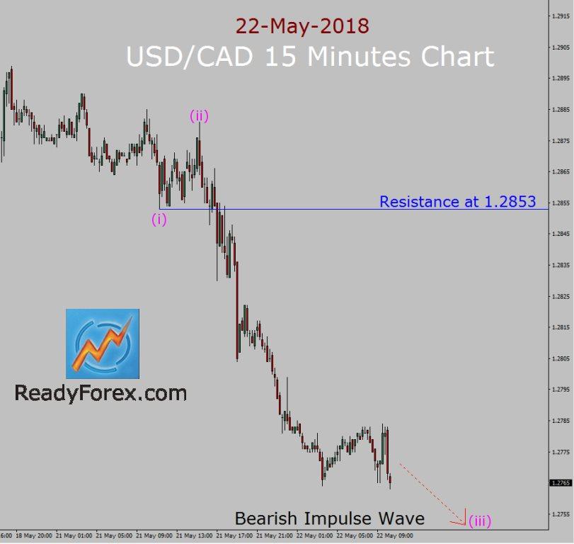USD/CAD Elliott Wave Forecast by ReadyForex.com