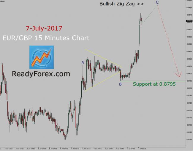 EUR/GBP Elliott wave forecast by ReadyForex.com