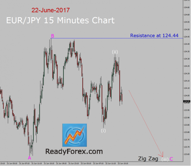 EUR/JPY Elliott wave forecast by ReadyForex.com