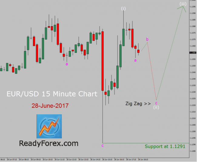 EUR/USD Elliott wave forecast by ReadyForex.com