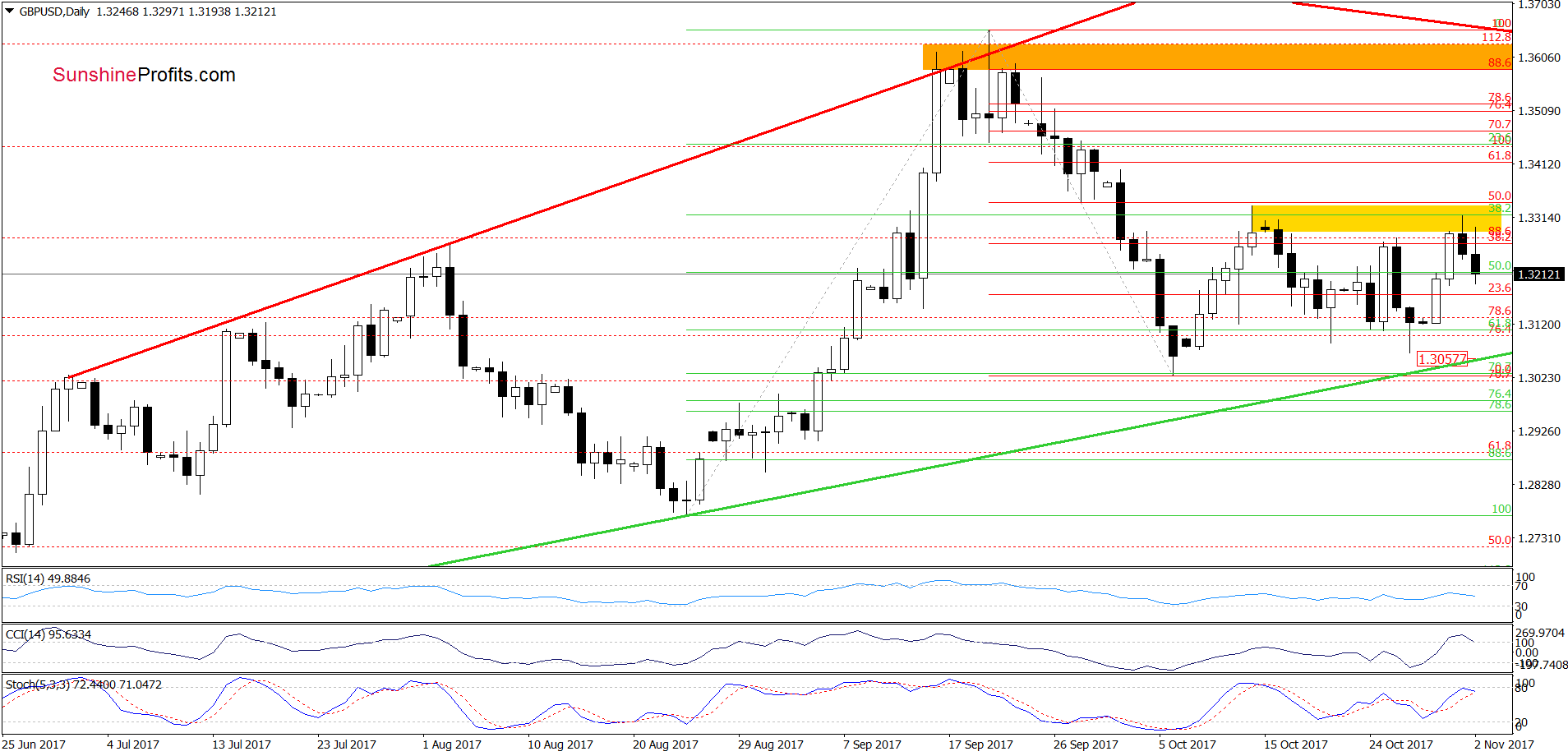 GBP/USD - the daily chart