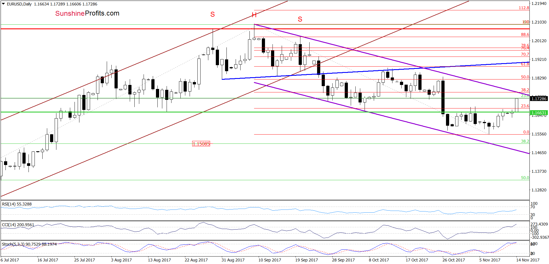 EUR/USD - the daily chart