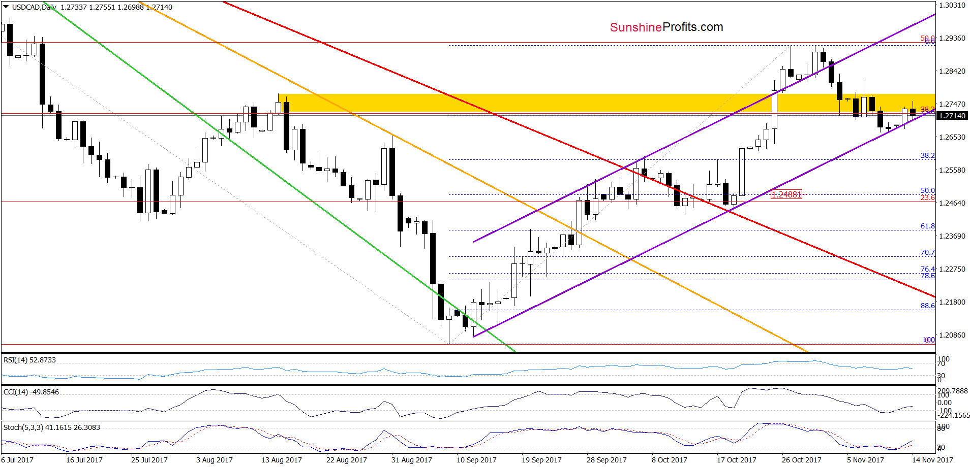 USD/CAD - the daily chart