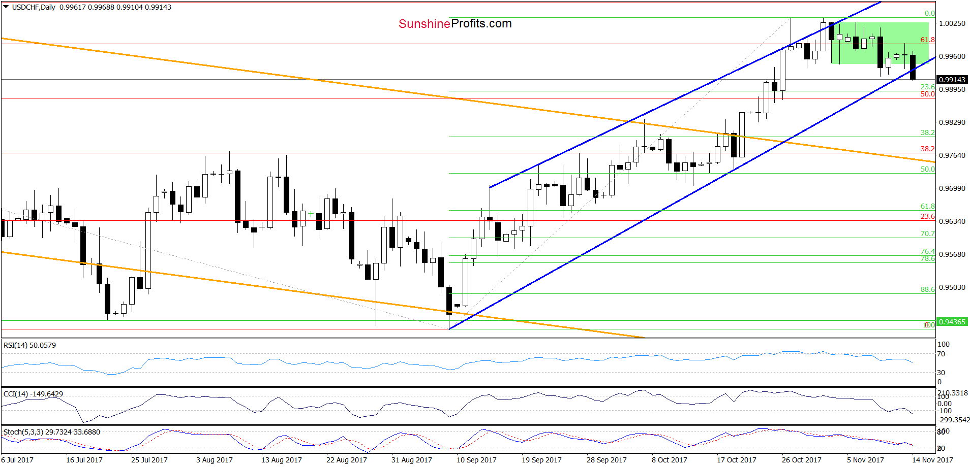 USD/CHF - the daily chart