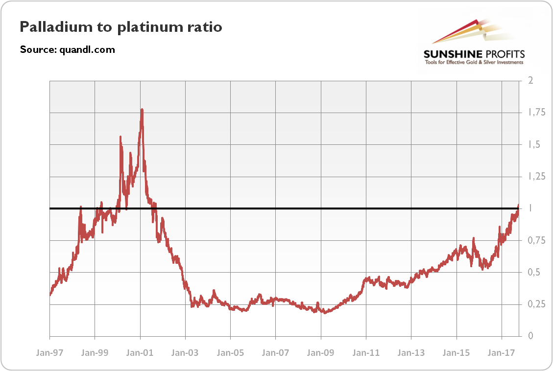 Palladium to platinum ratio