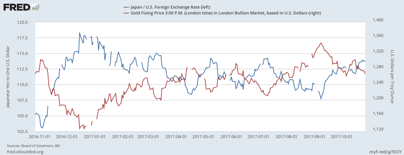 USD/JPY exchange rate and gold prices