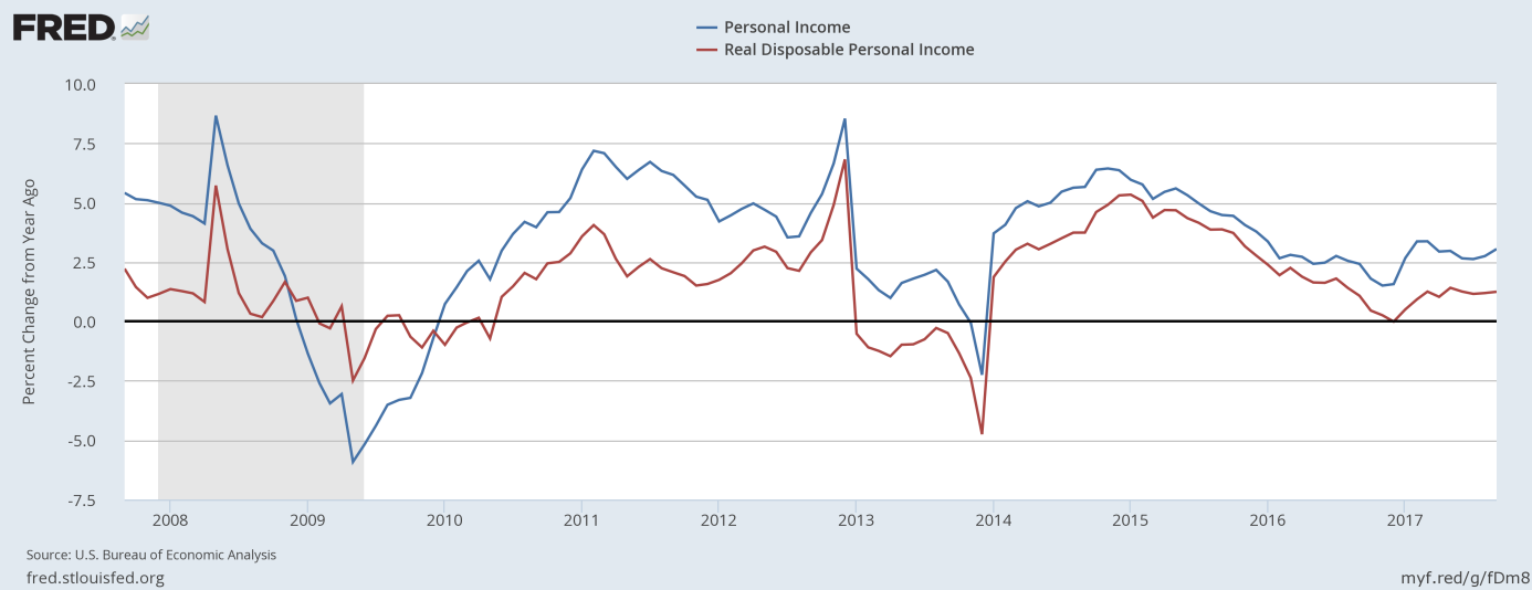 Nominal personal income and real disposable personal income