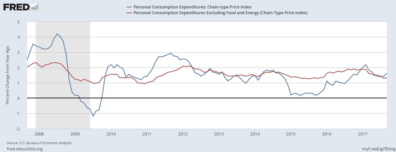 PCE Price Index and Core PCE Price Index
