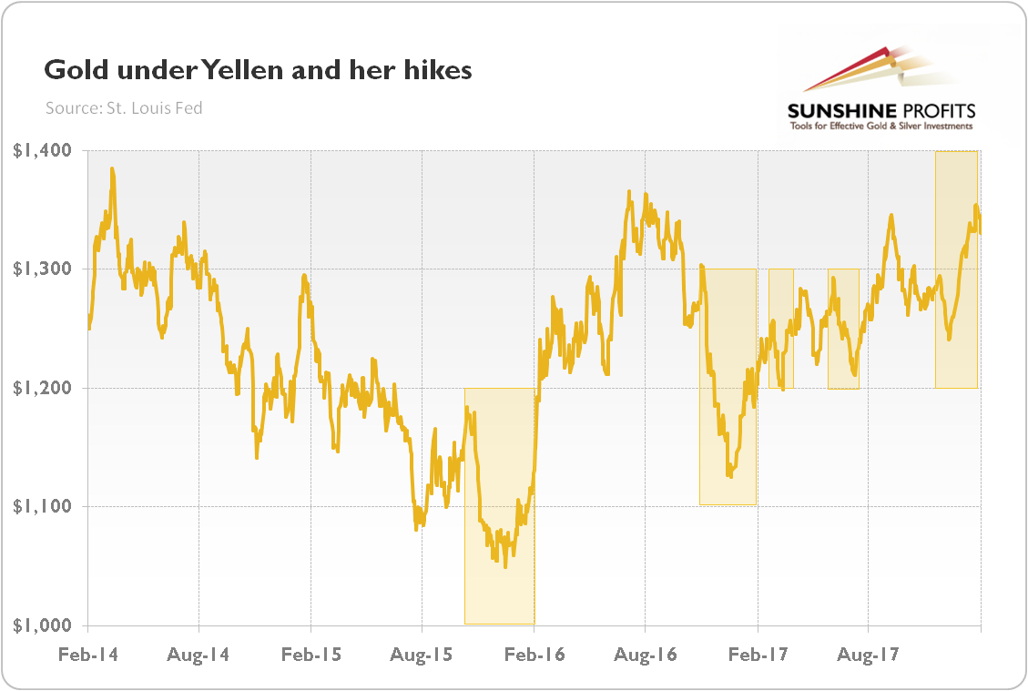 Gold under Yellen and her hikes