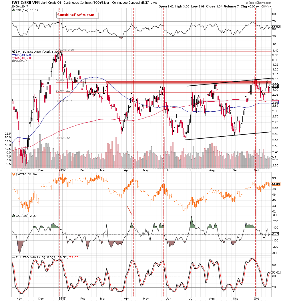 oil-to-silver ratio - the daily chart