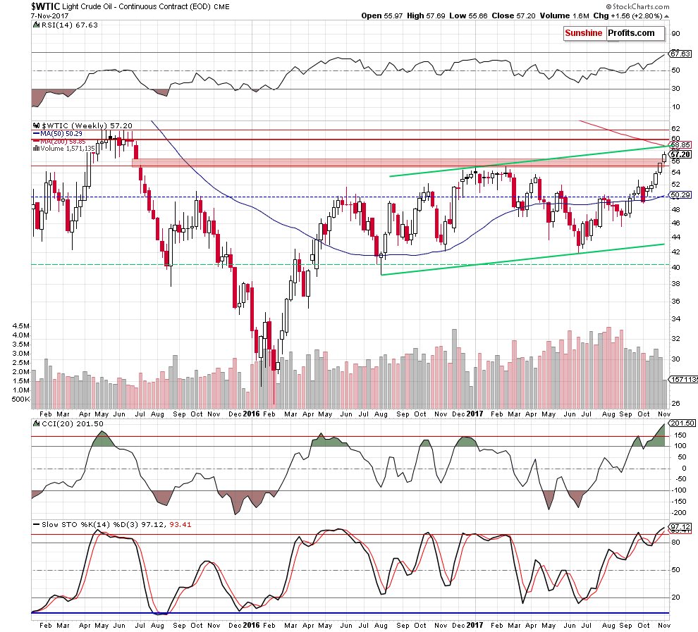 WTIC crude oil weekly chart