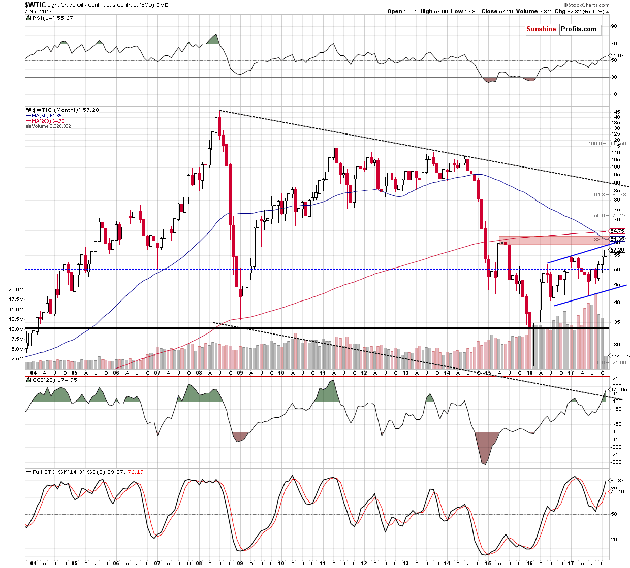 WTIC crude oil monthly chart