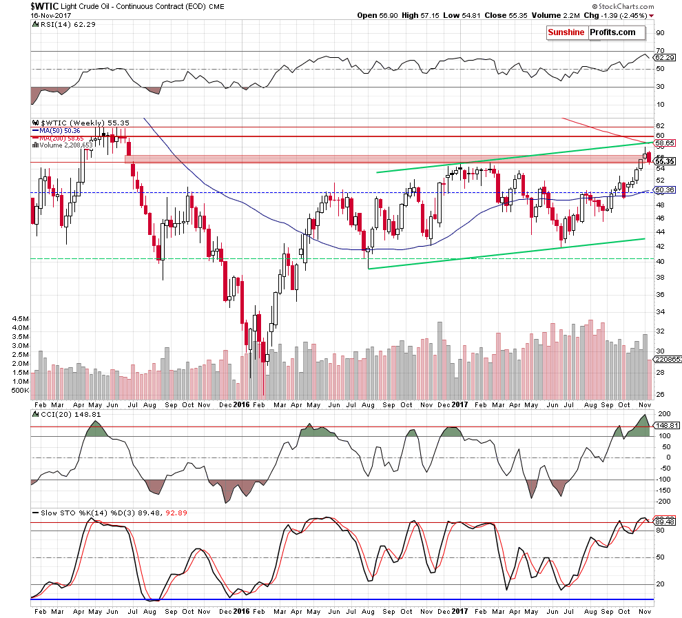 wtic - the weekly chart