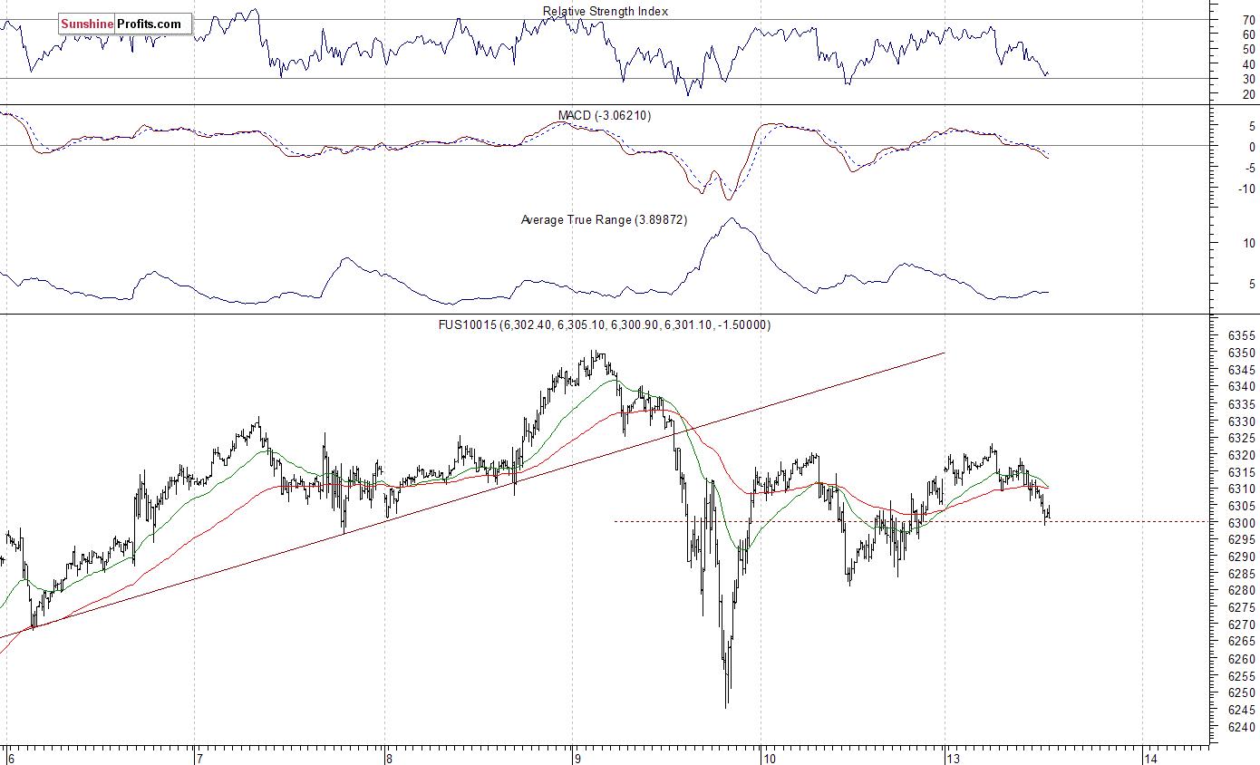 Nasdaq100 futures contract - Nasdaq 100 index chart - NDX