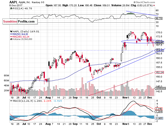 Daily Apple, Inc. chart - AAPL