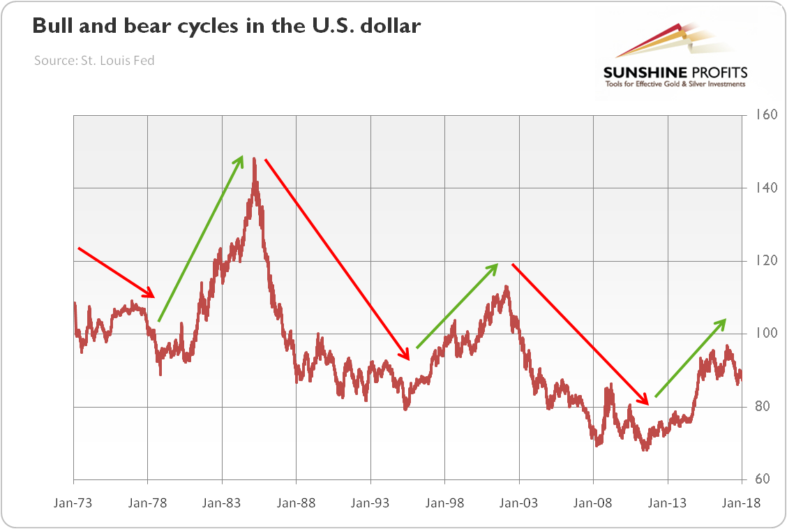 Inside futures relevant trading focused information authored by bull and bear cycles in the us dollar buycottarizona