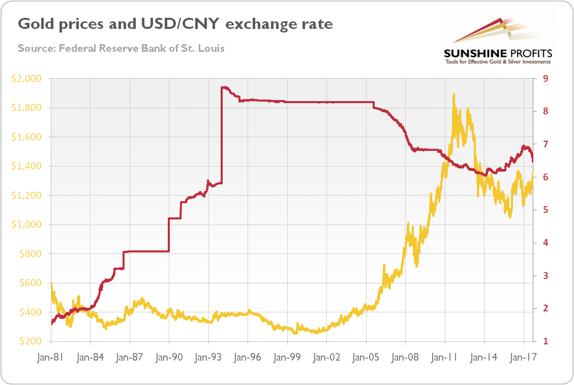 Gold prices and USD/CNY exchange rate
