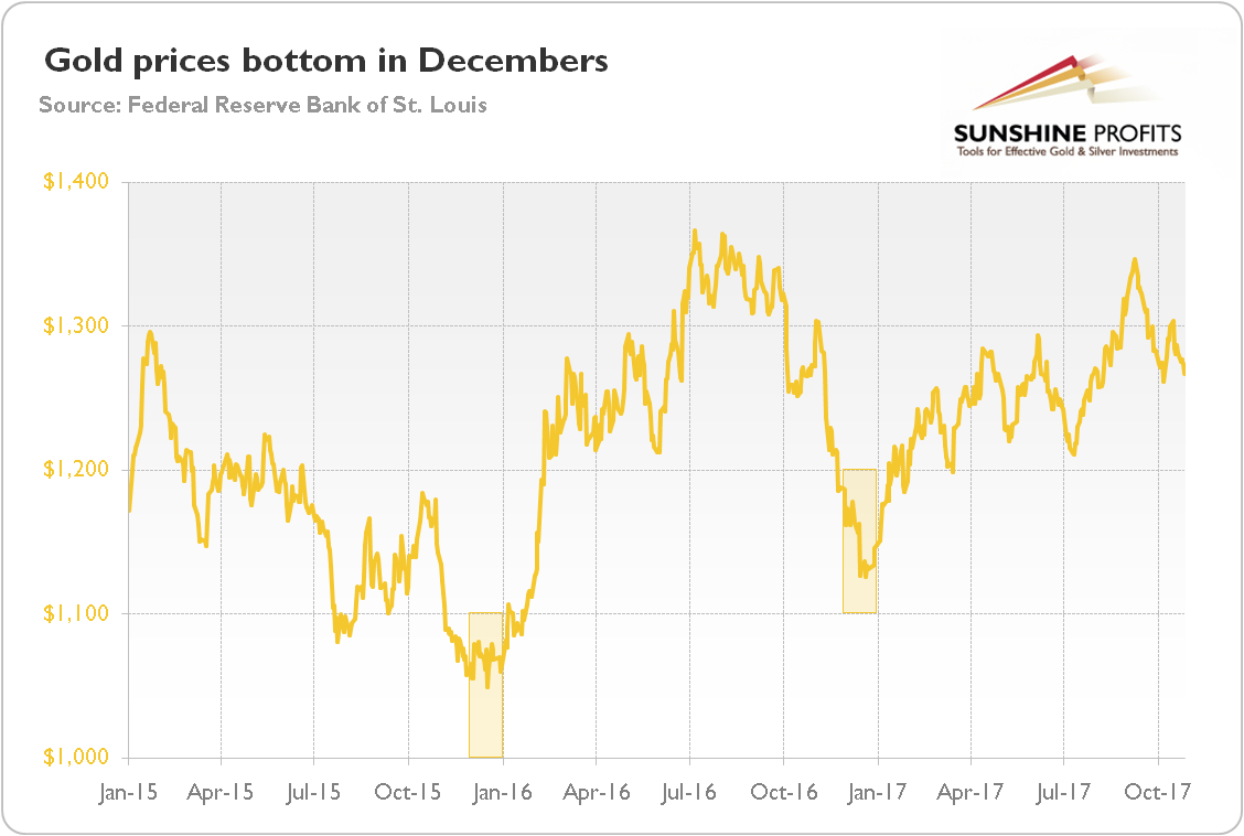 Gold prices bottom in Decembers