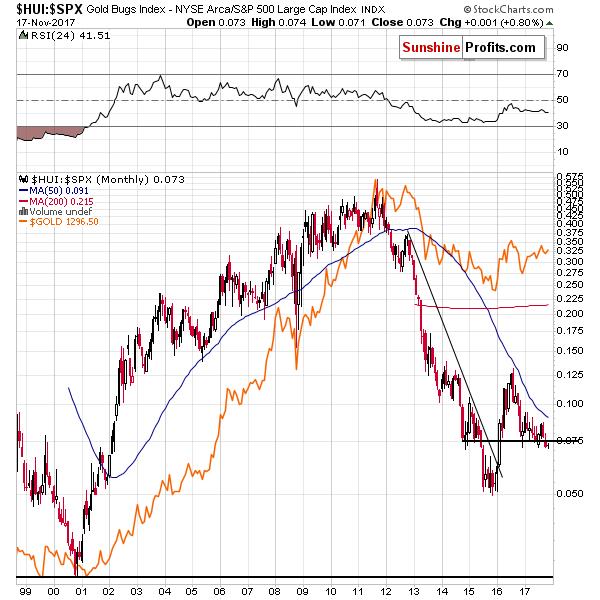 HUI:SPX - Mining stocks to the general stock market ratio