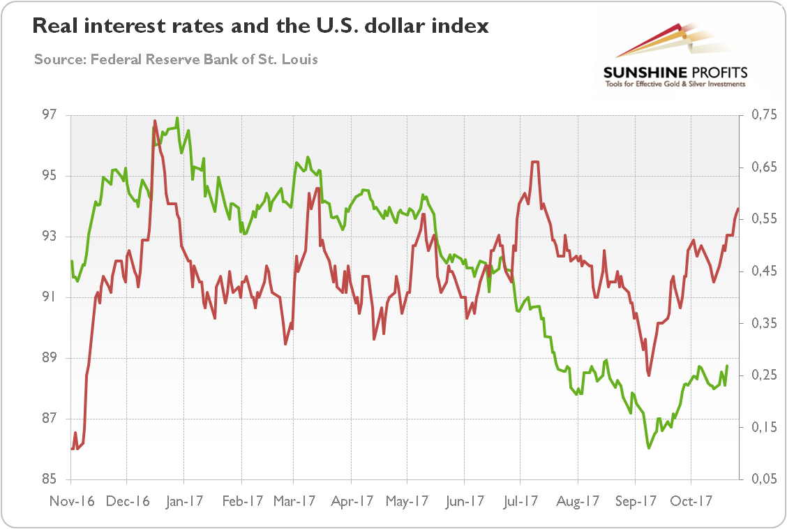 Real interest rates and the U.S. dollar index