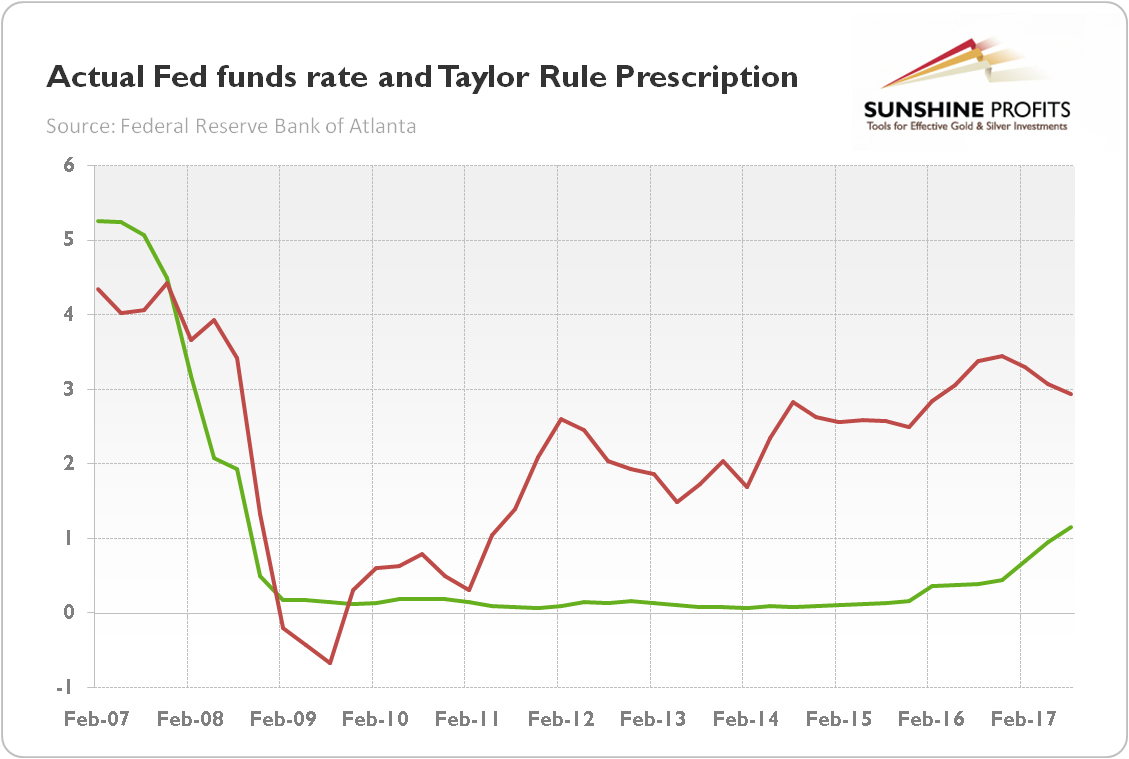 Actual Fed funds rate and Taylor Rule prescription