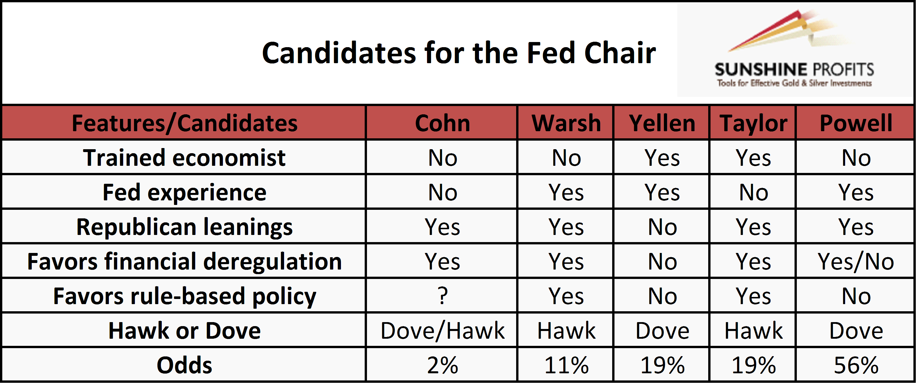 Fed candidates