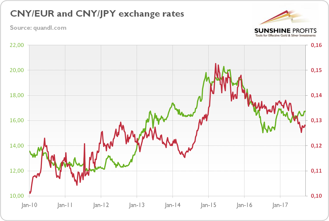 CNY/EUR and CNY/JPY exchange rate