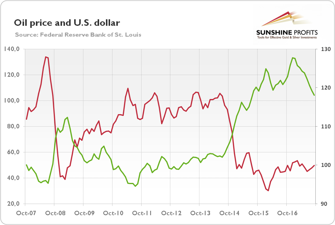 Oil price and U.S. Dollar