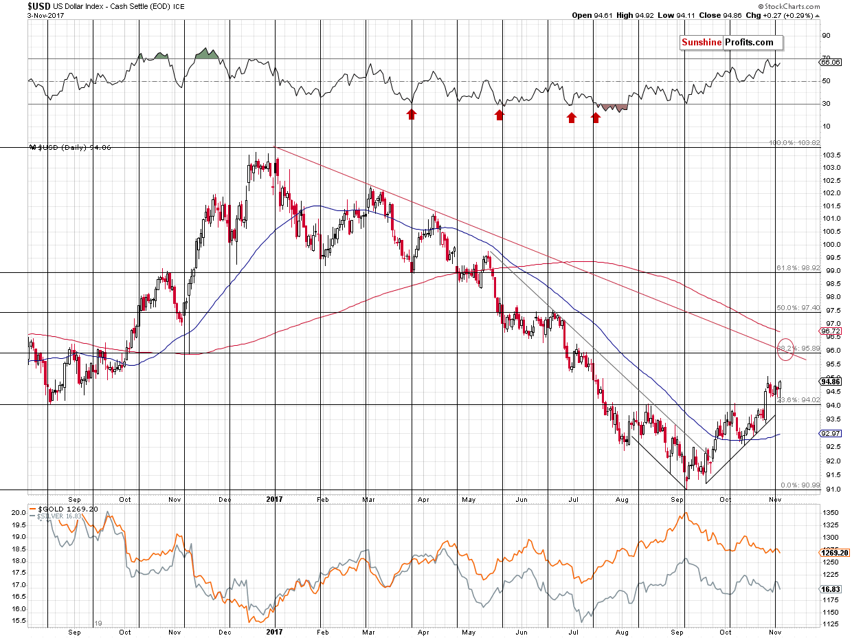 Short-term US Dollar price chart - USD