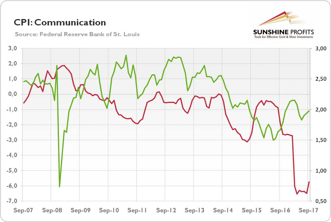 CPI: Communication and inflation expectations