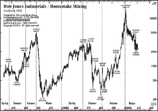Dow Jones / HM