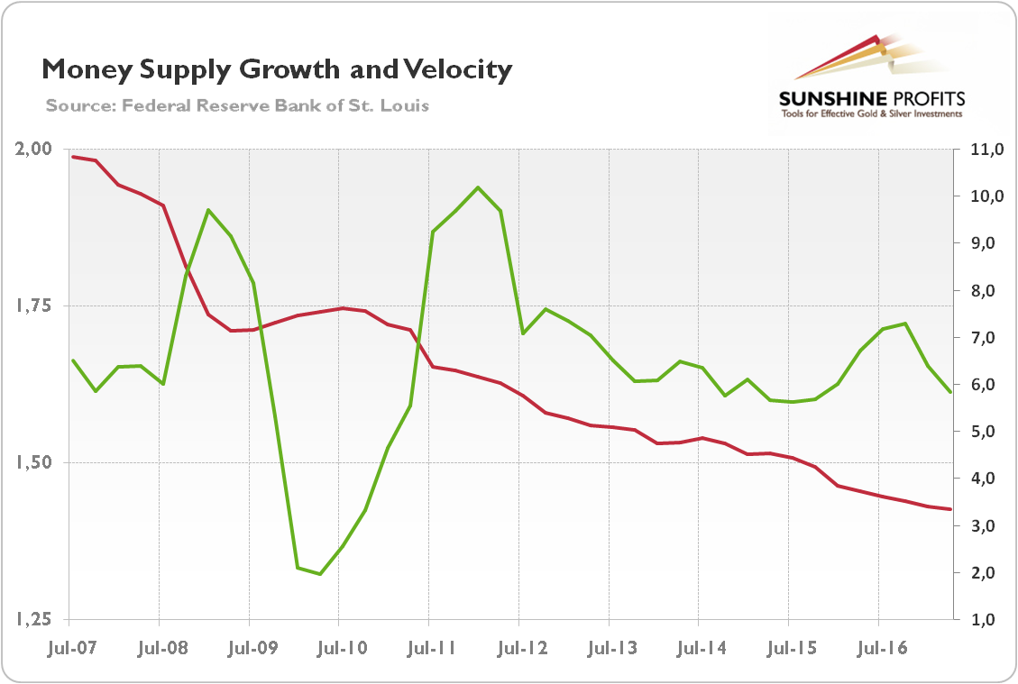 Money supply growth and velocity