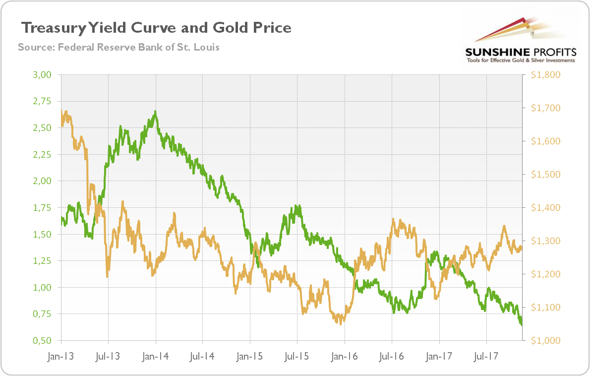 Treasury yield curve and gold price