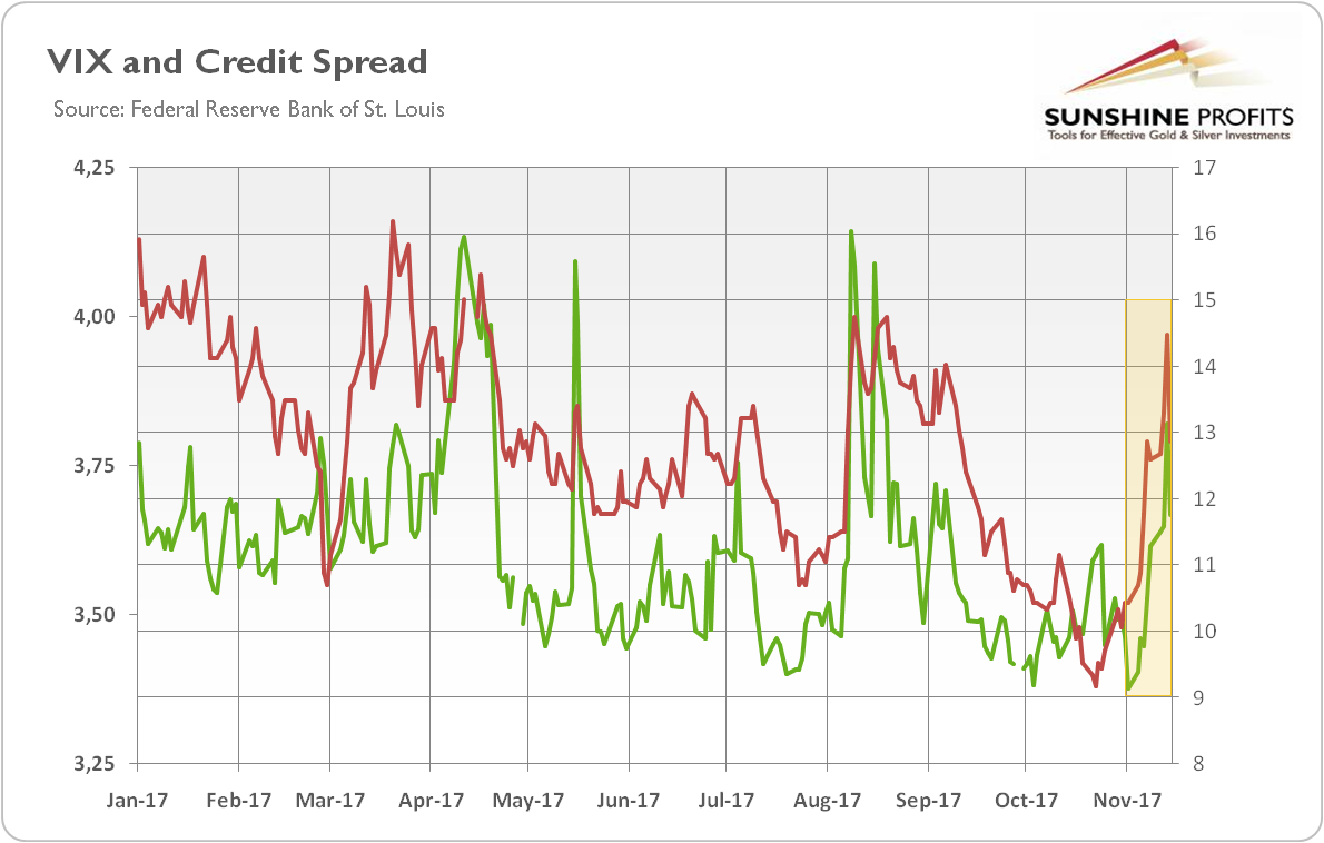 VIX and credit spread
