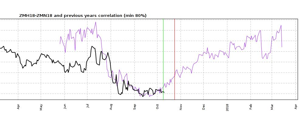 Soybean Meal March July Correlation Chart