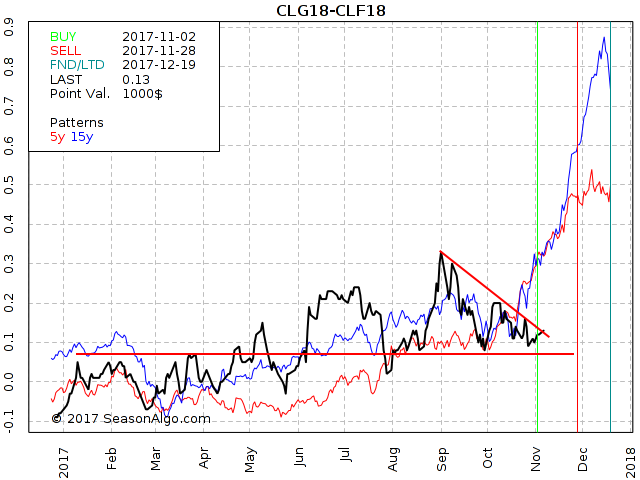 CLG18-CLF18 Crude Oil Spread