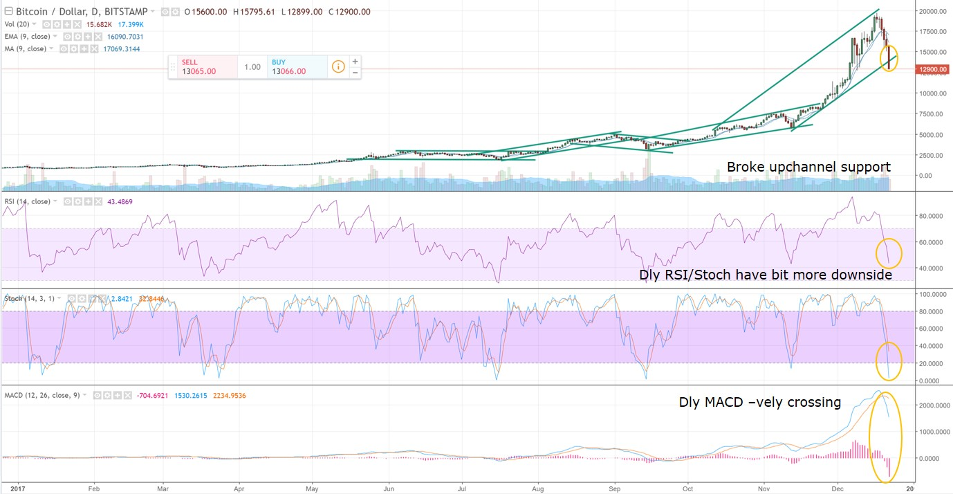 BTCUSD Daily Technical Analysis