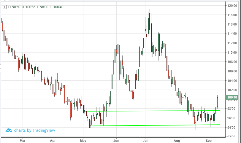 Coffee Futures Break Out Of Consolidation