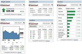 Free Market Data Widgets