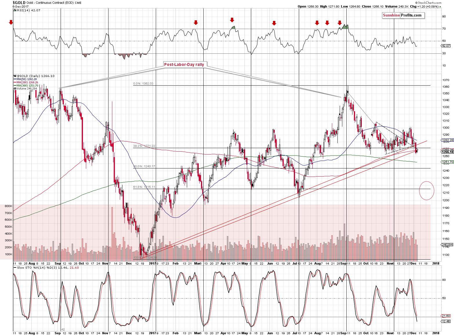 Short Term Gold Price Chart Spot