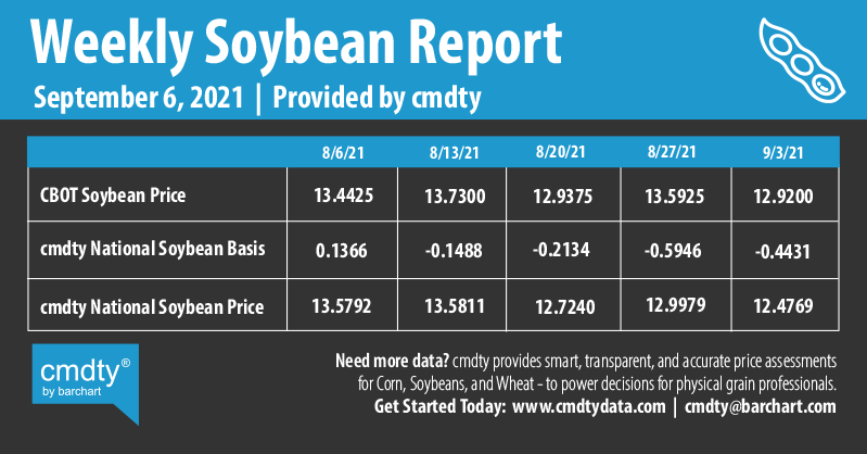 Infographics Weekly Soybean Report | 9-6-2021