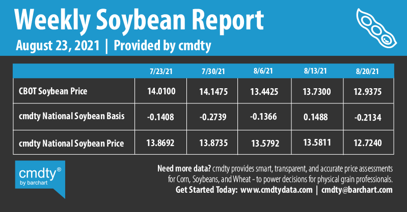 Infographics Weekly Soybean Report | 8-23-2021