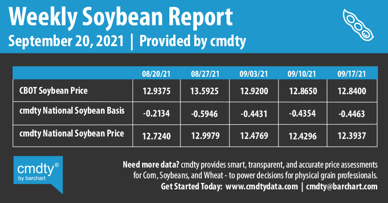 Infographics Weekly Soybean Report | 9-20-2021