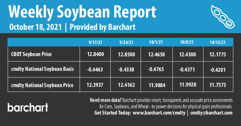Infographics Weekly Soybean Report | 10-18-2021